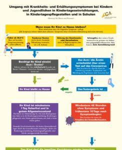 Hinweise zum Umgang mit Krankheitssymptomen in Kindertageseinrichtungen